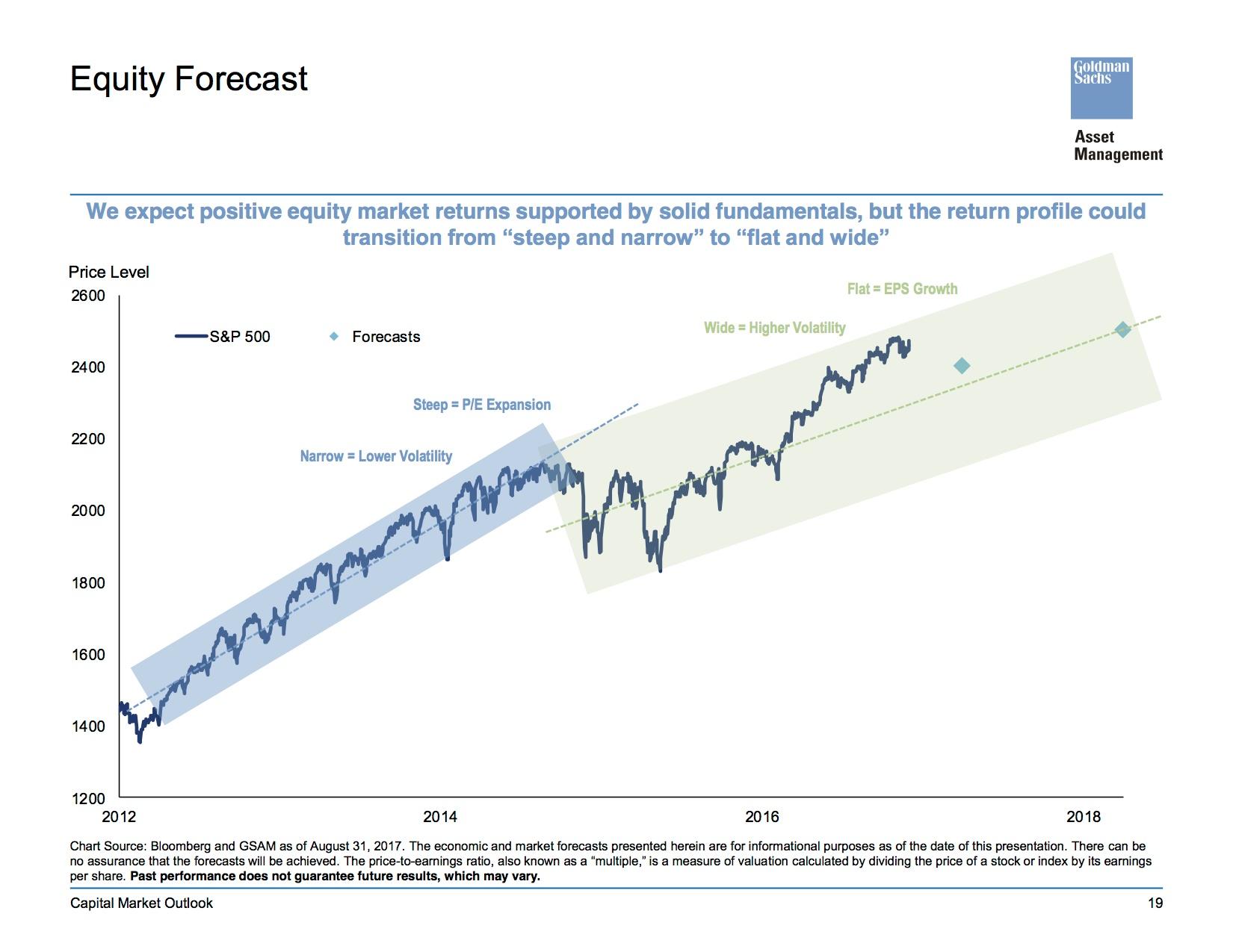 Equity Forecast.jpg