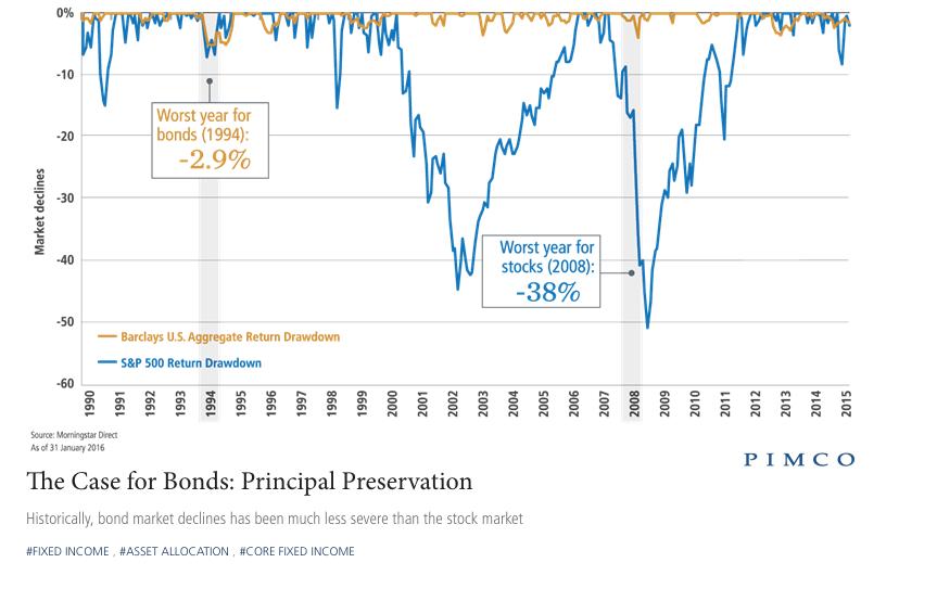 The Case for Bonds: Principal Preservation